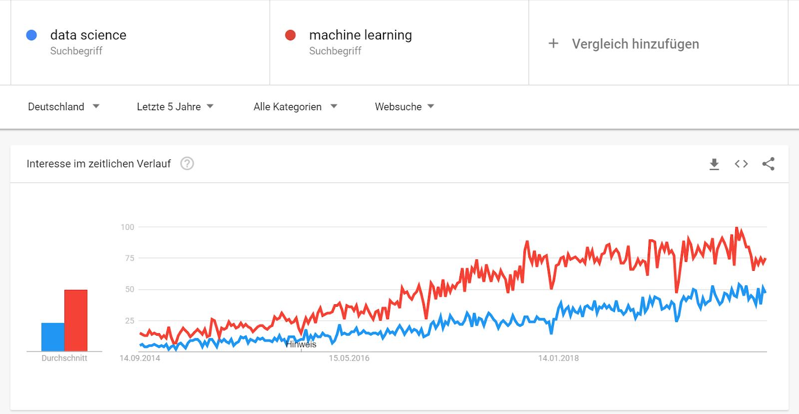 Data Science & Analytics Job Market in Germany in 2019 | datacareer.de