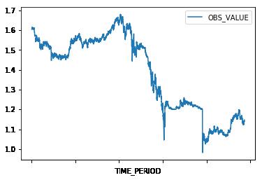 Accessing ECB Exchange Rate Data in Python   datacareer de
