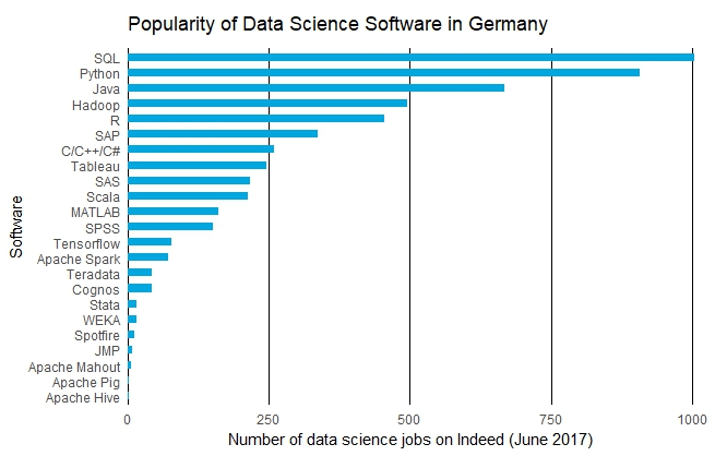 Here's the data science software German employers want you to know