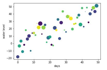 Top Python Data Visualization Libraries for Data Science | datacareer de